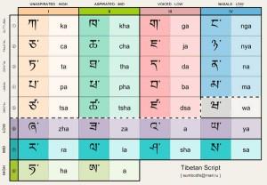 Naučte se tibetskou abecedu